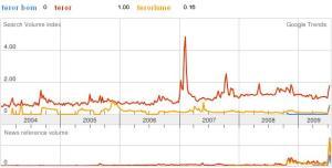 analisis terorisme dan teror bom di Google Trends
